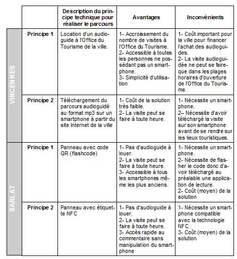 Technocodes tableau comparatif des solutions existantes for Comparateur prix hotel